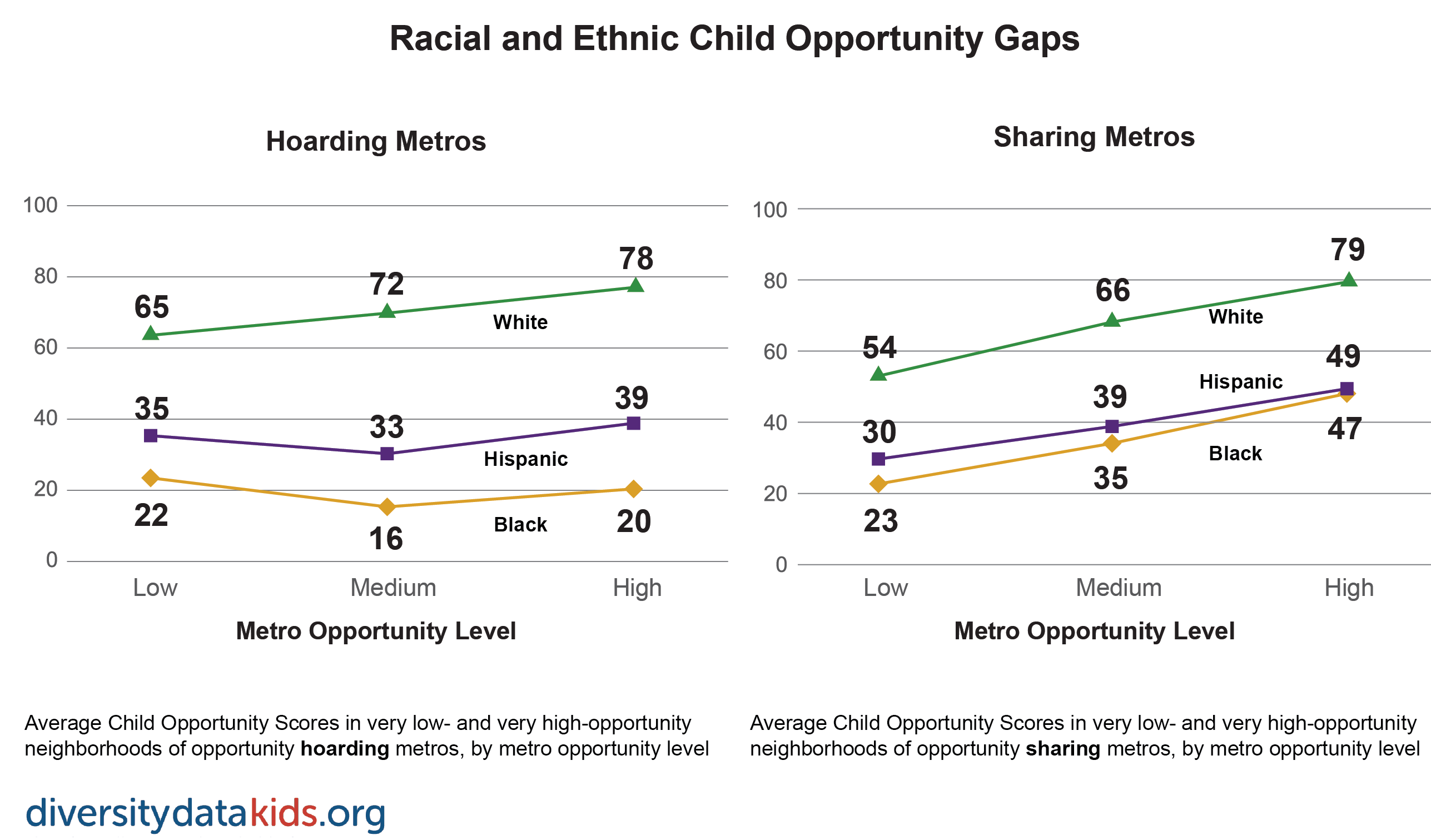 Graph showing racial-ethnic dimensions of opportunity levels in hoarding and sharing metros